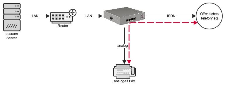 Mehrere Router anhaken