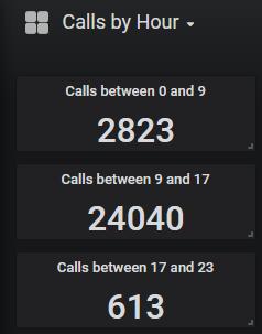 pascom_calls_by_hour